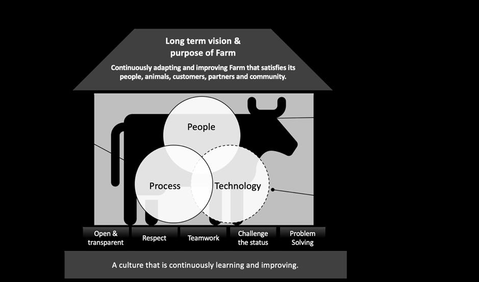 leanfarm-diagram